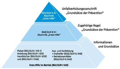 umwelt-online-Demo: Archivdatei - BGI/GUV-I 509 / DGUV Information ...