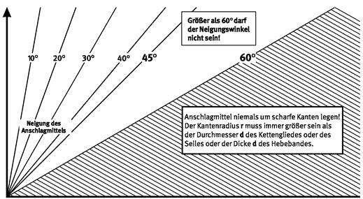 umwelt-online-Demo: Archivdatei - BGI 622 / DGUV Information 209-021 ...