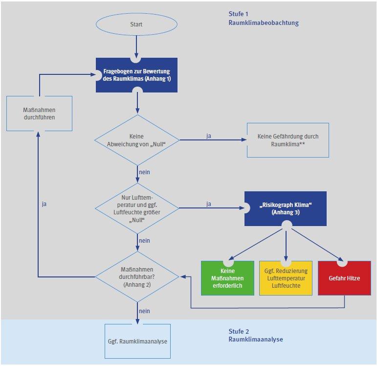 umwelt-online-Demo: Archivdatei - BGI/GUV-I 7003 / DGUV Information ...