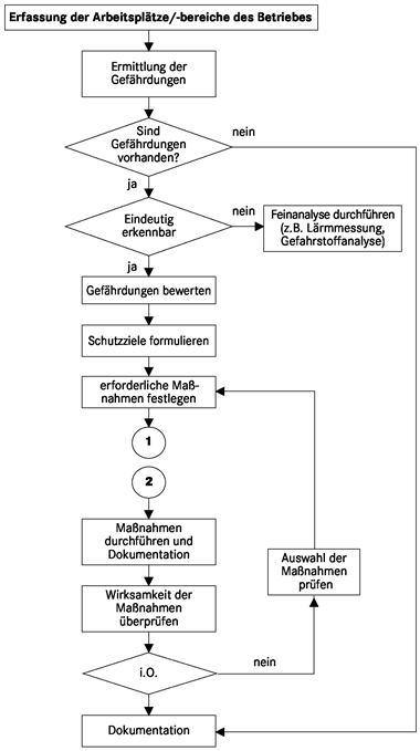 umwelt-online-Demo: Archivdatei - BGI/GUV-I 8700 / DGUV Information ...